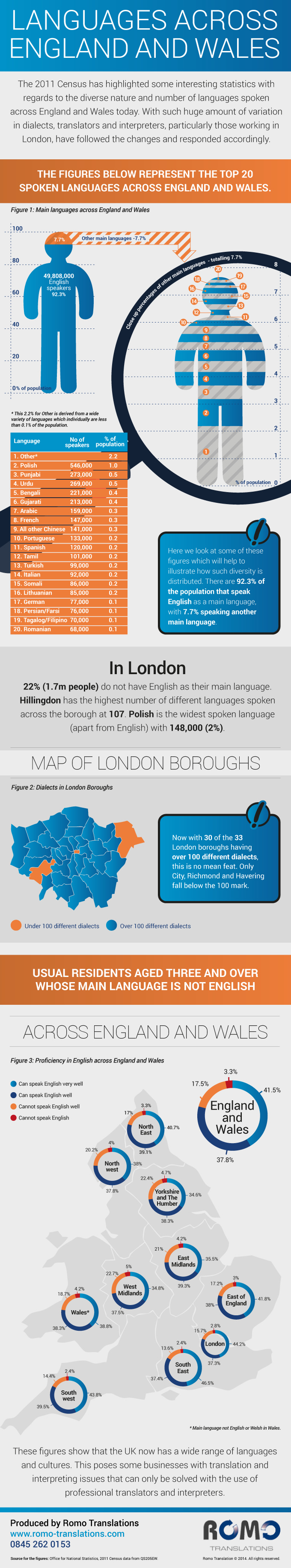 Languages Spoken England Wales